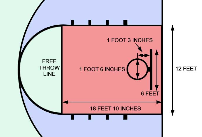 Mens NCAA Free throw and key dimensions part 1