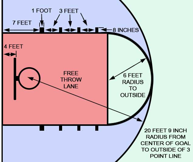 Mens NCAA free throw and key dimensions part 2