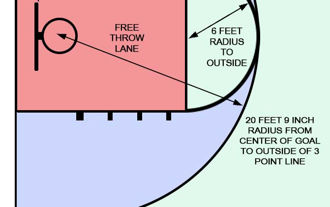 Mens NCAA Three point dimensions