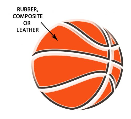 3 types of basketball material